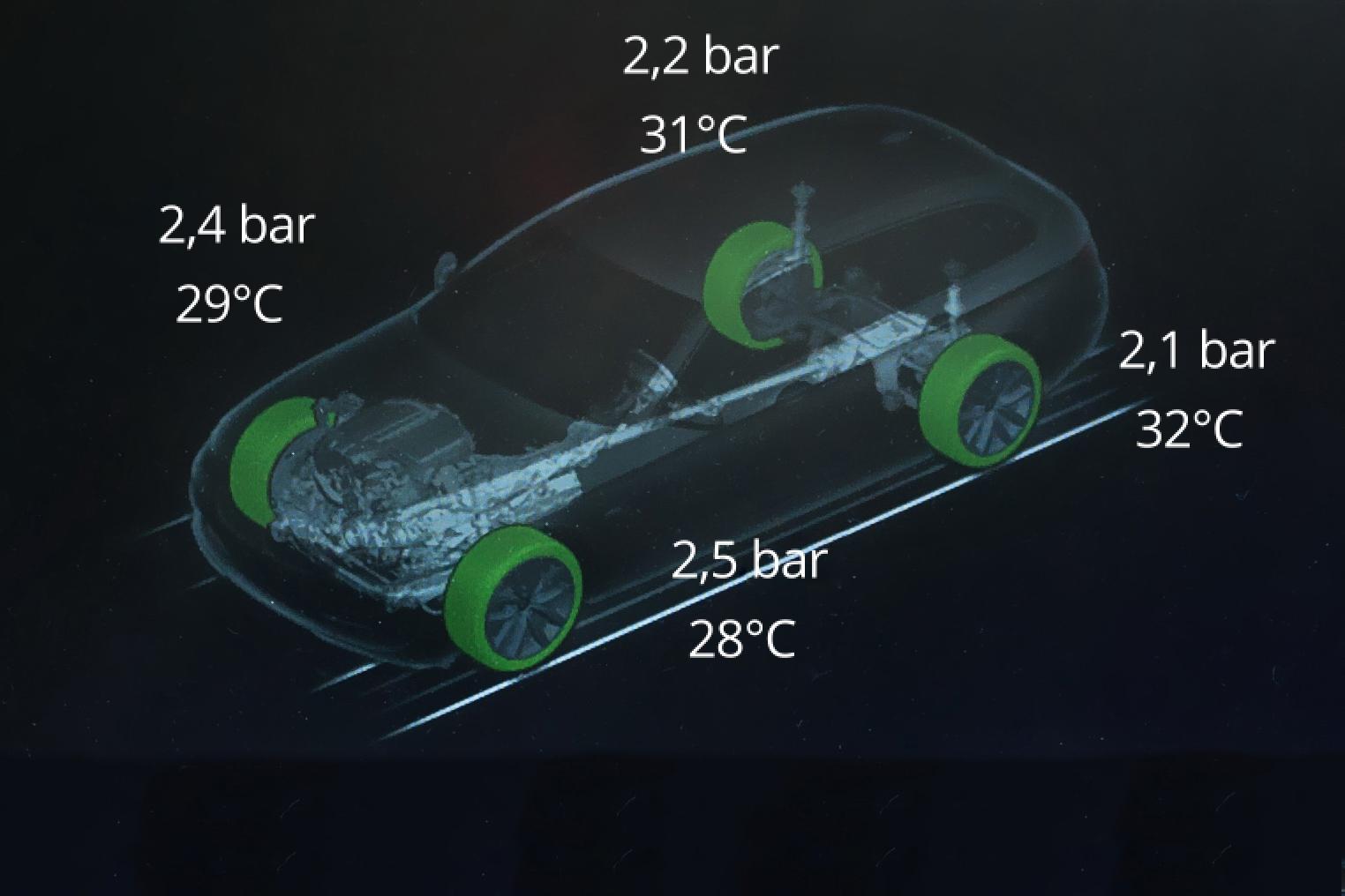 Direktes RDKS alle Reifen Luftdruck und Temperatur Anzeige am Auto